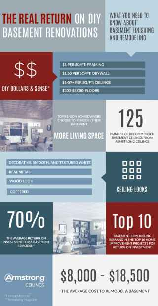 Return on a Basement Remodel Infographic